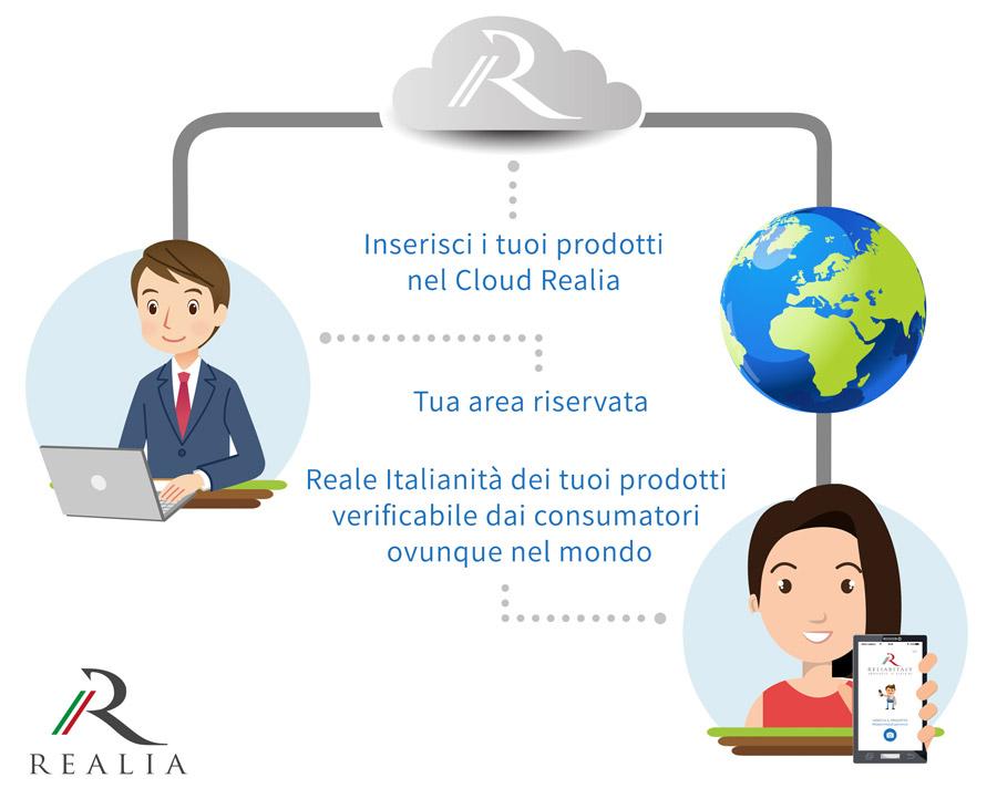 Cosa è Realia - Infografica
